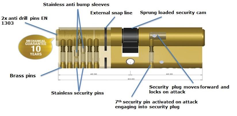 BKS-Secury-3-Star-Eur-Cylinder